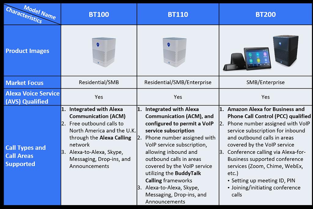 BuddyTalk Family Comparison Table